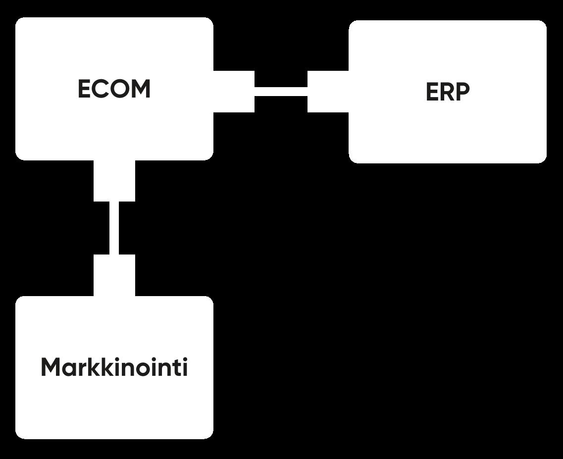 Verkkokauppa, markkinointi ja ERP tukevat toisiaan modernissa B2B-verkkokaupassa.