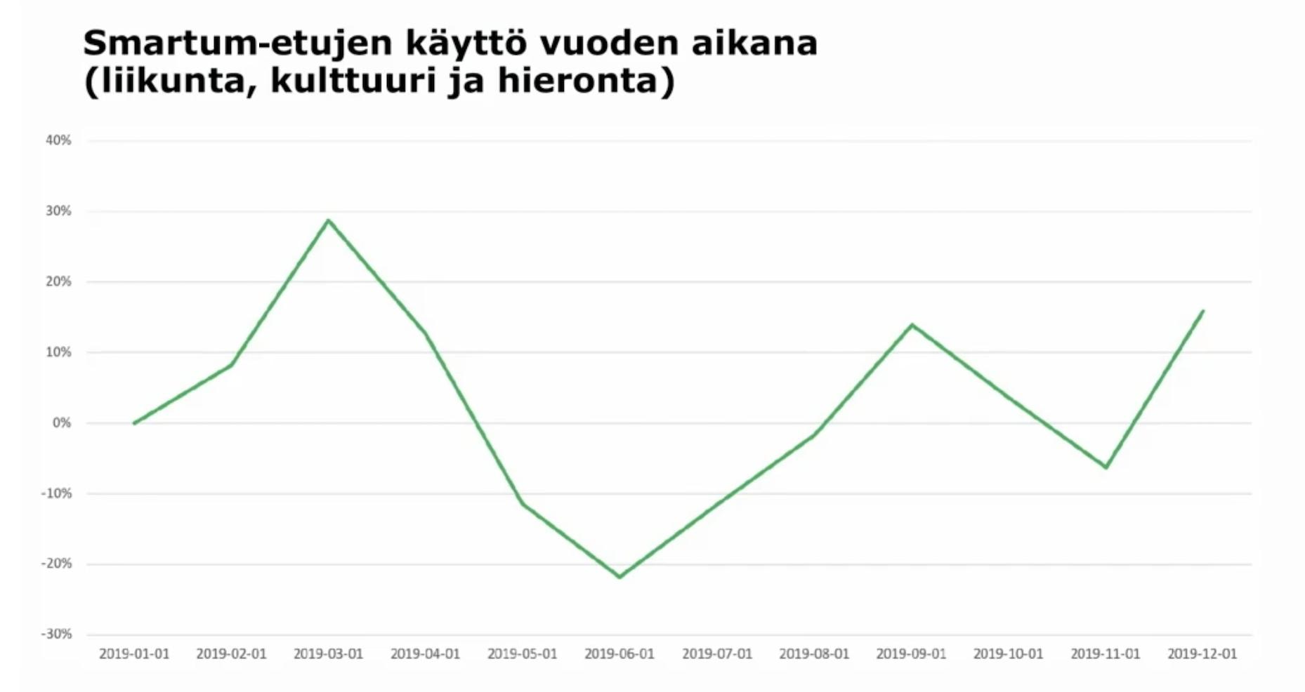 Smartum-etujen käytössä nähdään kovimmat piikit tammikuussa ja syyskuussa.