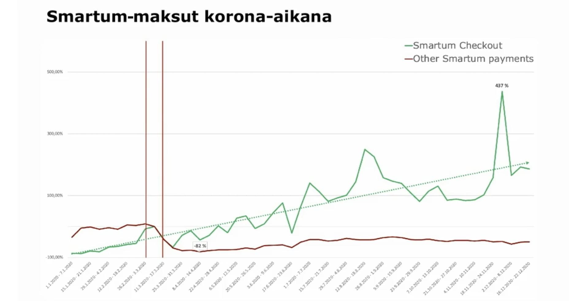 Maaliskuussa maksut laskivat, mutta verkkomaksaminen lähti nopeasti nousuun. Marraskuussa myynneissä oli iso piikki.